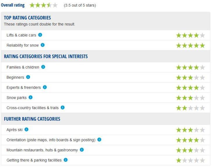 Bormio ski area expert ratings.