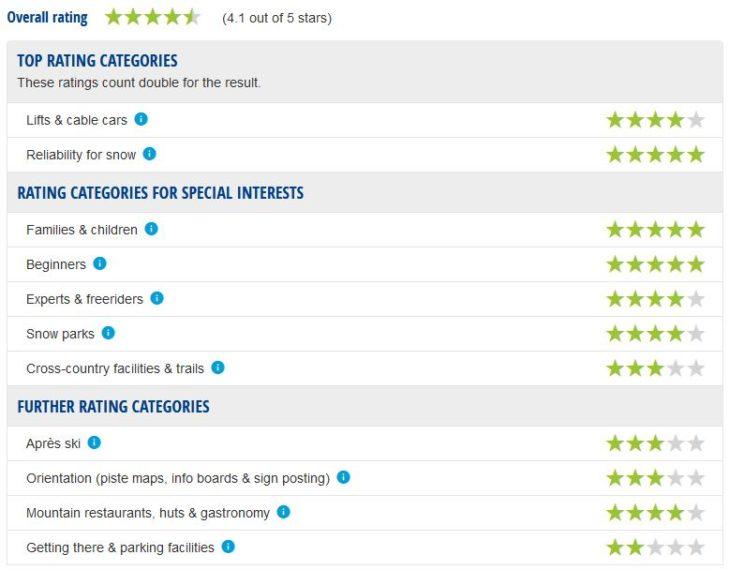 Adamello ski area expert ratings.